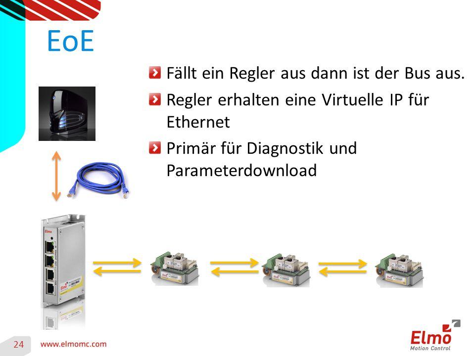 24 EoE Fällt ein Regler aus dann ist der Bus aus. Regler erhalten eine Virtuelle IP für Ethernet Primär für Diagnostik und Parameterdownload