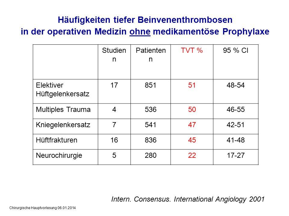 Chirurgische Hauptvorlesung 06.01.2014 Häufigkeiten tiefer Beinvenenthrombosen in der operativen Medizin ohne medikamentöse Prophylaxe Intern.