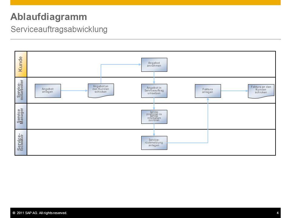 ©2011 SAP AG. All rights reserved.4 Ablaufdiagramm Serviceauftragsabwicklung Service Manager Service- mitarbeiter Angebot anlegen Faktura anlegen Ange