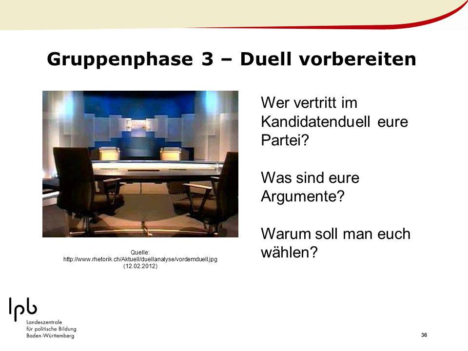 36 Gruppenphase 3 – Duell vorbereiten Quelle: http://www.rhetorik.ch/Aktuell/duellanalyse/vordemduell.jpg (12.02.2012) Wer vertritt im Kandidatenduell