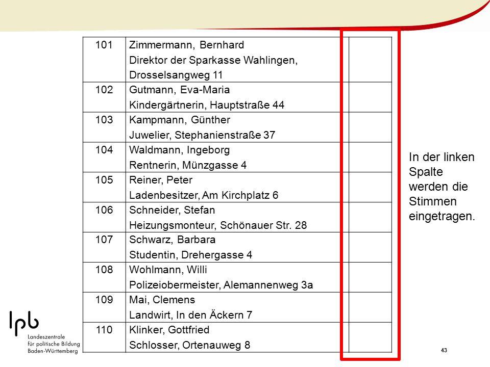 43 101 Zimmermann, Bernhard Direktor der Sparkasse Wahlingen, Drosselsangweg 11 102 Gutmann, Eva-Maria Kindergärtnerin, Hauptstraße 44 103 Kampmann, G