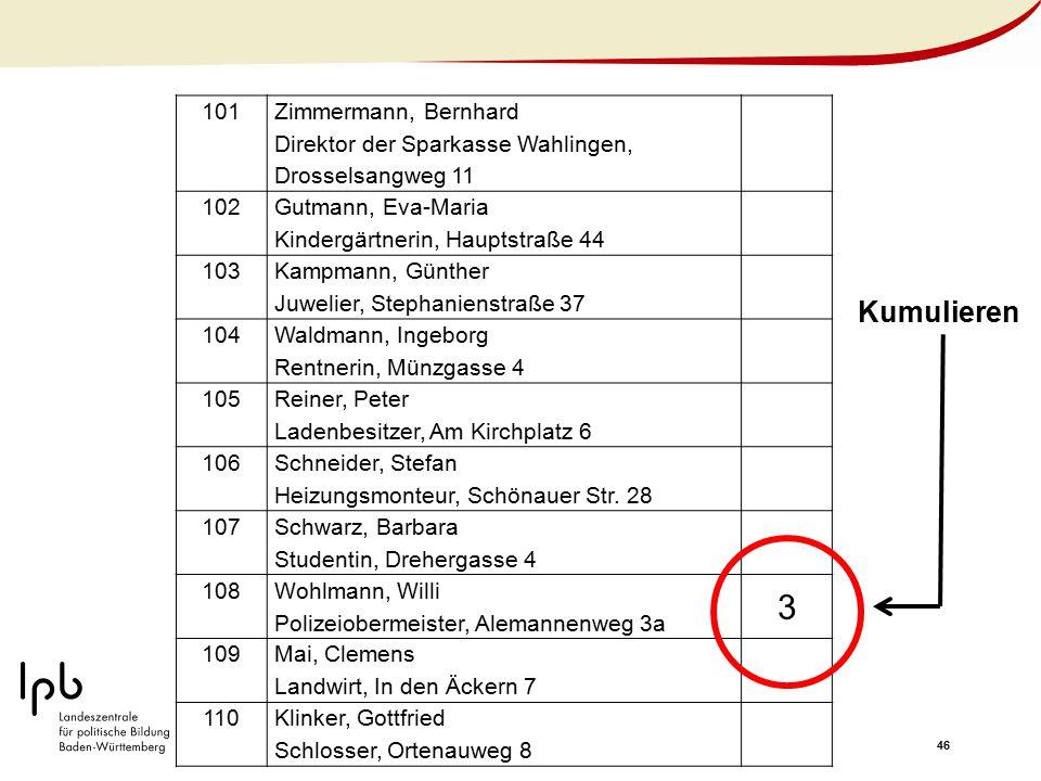 46 101 Zimmermann, Bernhard Direktor der Sparkasse Wahlingen, Drosselsangweg 11 102 Gutmann, Eva-Maria Kindergärtnerin, Hauptstraße 44 103 Kampmann, G