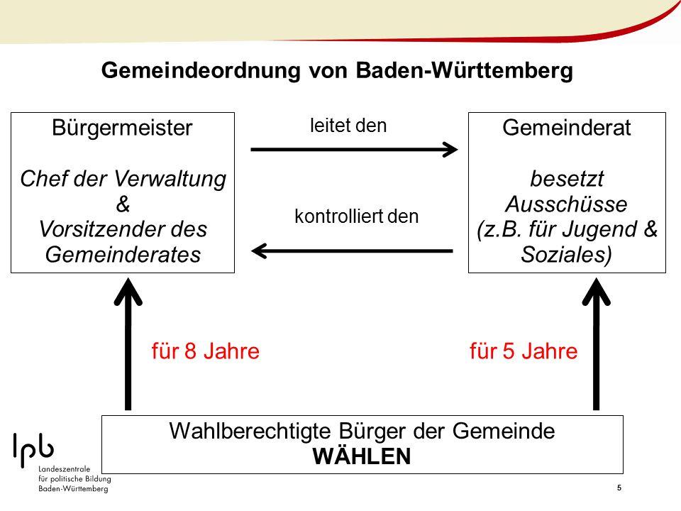 5 Gemeindeordnung von Baden-Württemberg Wahlberechtigte Bürger der Gemeinde WÄHLEN Bürgermeister Chef der Verwaltung & Vorsitzender des Gemeinderates