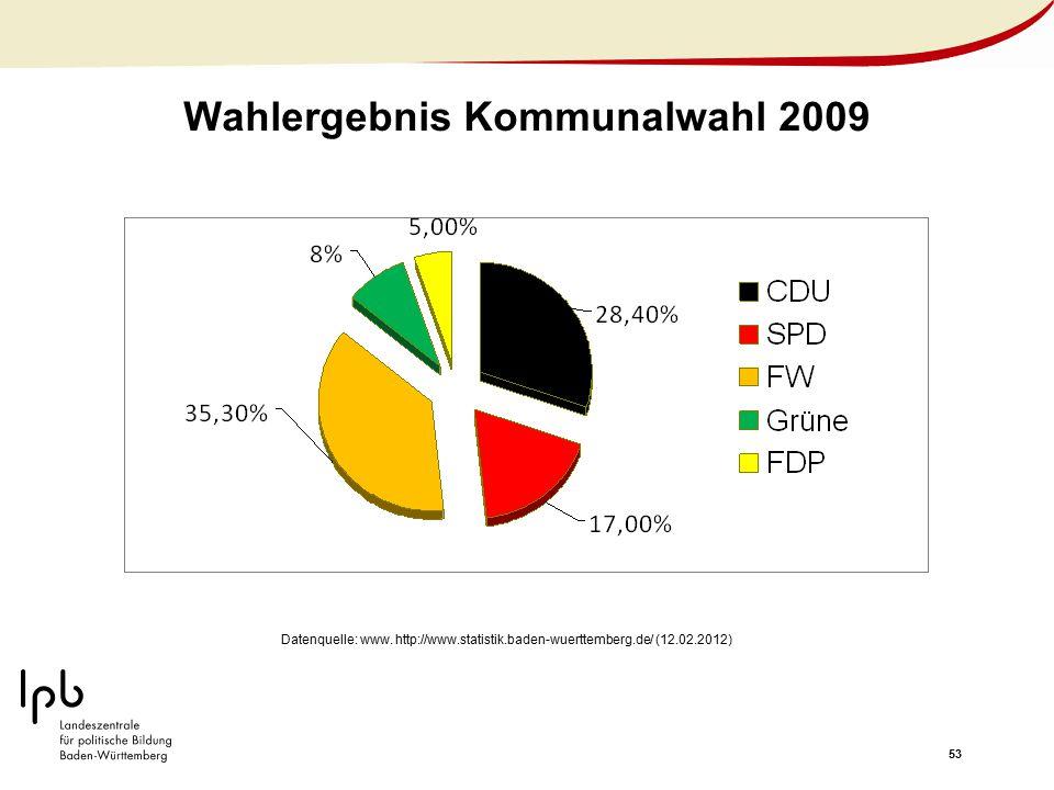 53 Wahlergebnis Kommunalwahl 2009 Datenquelle: www. http://www.statistik.baden-wuerttemberg.de/ (12.02.2012)