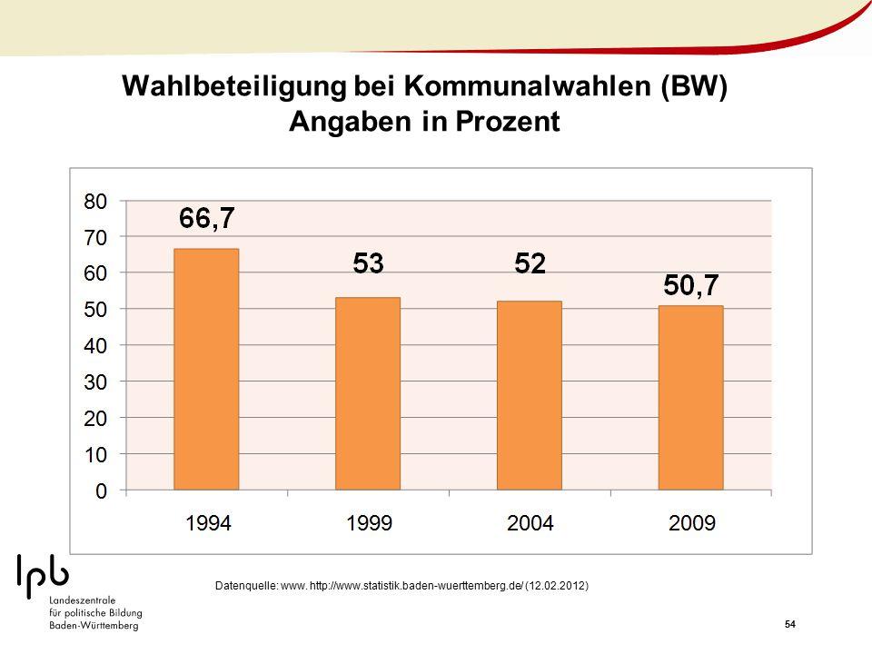 54 Wahlbeteiligung bei Kommunalwahlen (BW) Angaben in Prozent Datenquelle: www. http://www.statistik.baden-wuerttemberg.de/ (12.02.2012)