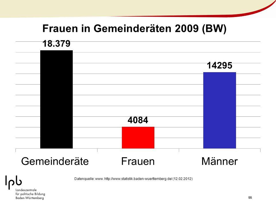 55 Frauen in Gemeinderäten 2009 (BW) Datenquelle: www. http://www.statistik.baden-wuerttemberg.de/ (12.02.2012)