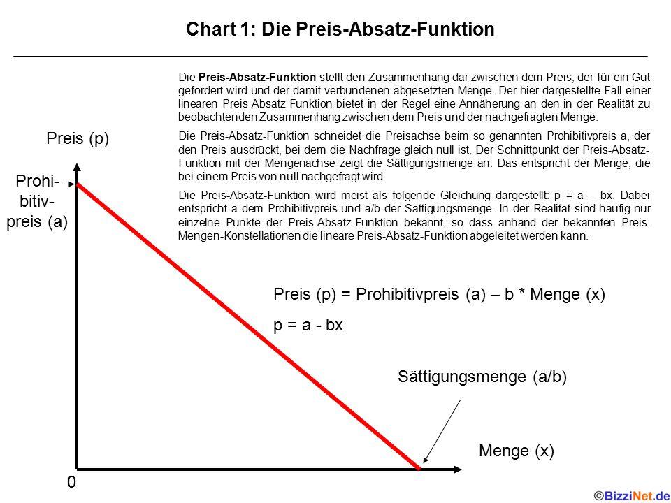 Preis (p) Menge (x) Preis (p) = Prohibitivpreis (a) – b * Menge (x) p = a - bx Prohi- bitiv- preis (a) Sättigungsmenge (a/b) 0 Chart 1: Die Preis-Absa