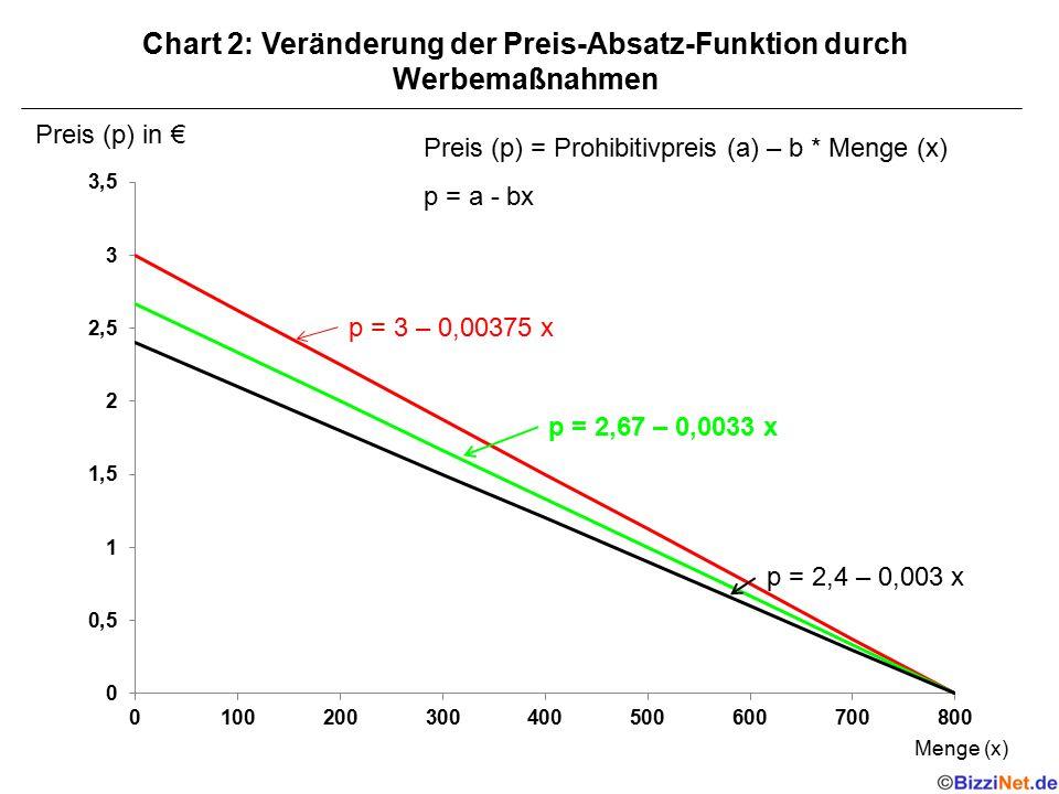 Chart 3: Wie wird die Preiselastizität der Nachfrage berechnet.