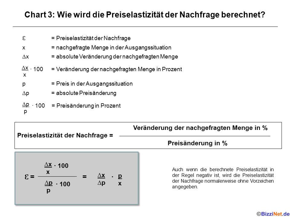 Chart 3: Wie wird die Preiselastizität der Nachfrage berechnet? = Preiselastizität der Nachfrage x = nachgefragte Menge in der Ausgangssituation ∆x =