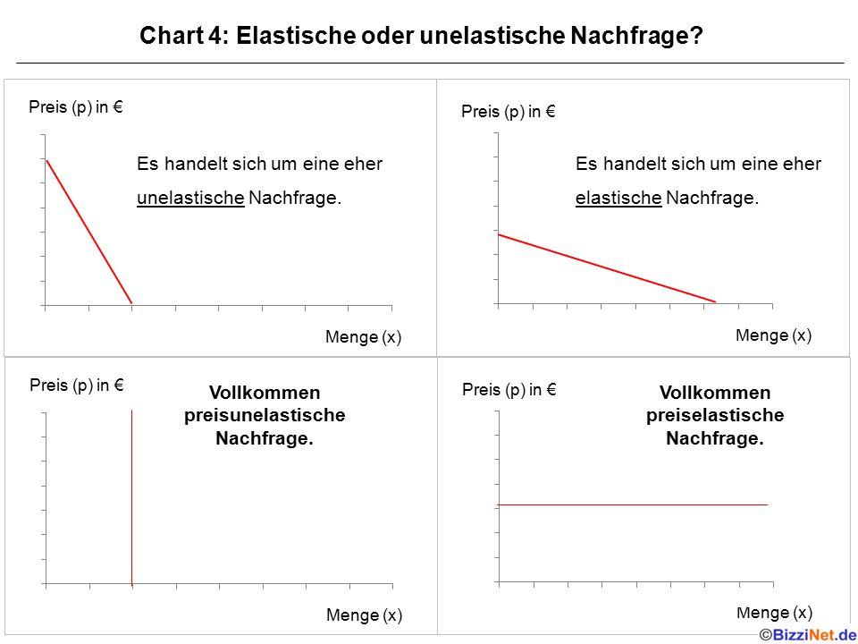 Chart 4: Elastische oder unelastische Nachfrage? Preis (p) in € Menge (x) Es handelt sich um eine eher unelastische Nachfrage. Preis (p) in € Menge (x