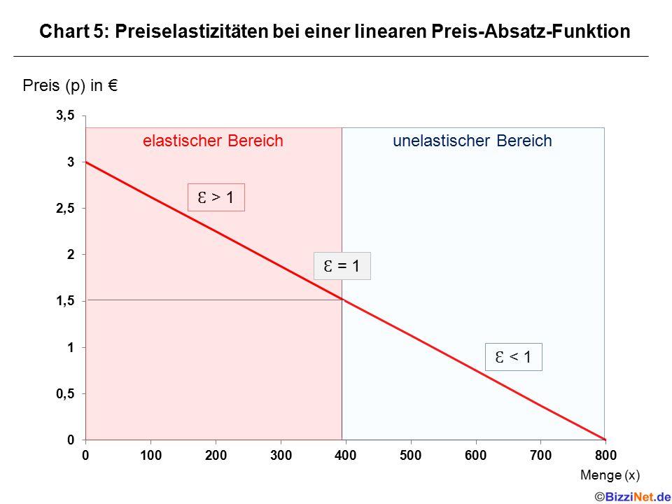 Preis (p) in € Chart 5: Preiselastizitäten bei einer linearen Preis-Absatz-Funktion Menge (x) < 1 > 1 elastischer Bereichunelastischer Bereich = 1