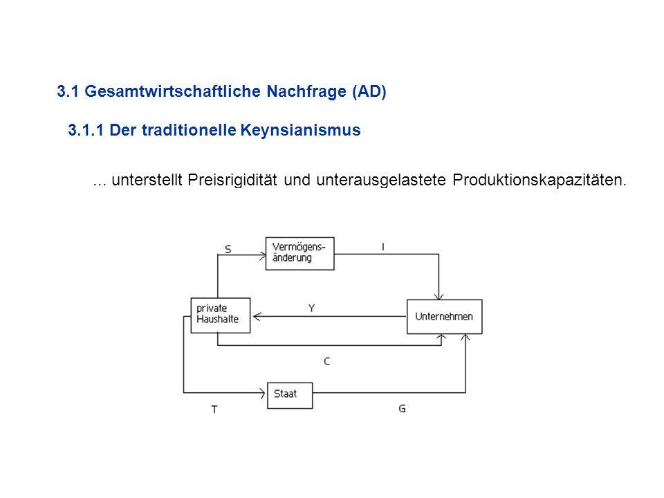 3.1 Gesamtwirtschaftliche Nachfrage (AD)... unterstellt Preisrigidität und unterausgelastete Produktionskapazitäten. 3.1.1 Der traditionelle Keynsiani