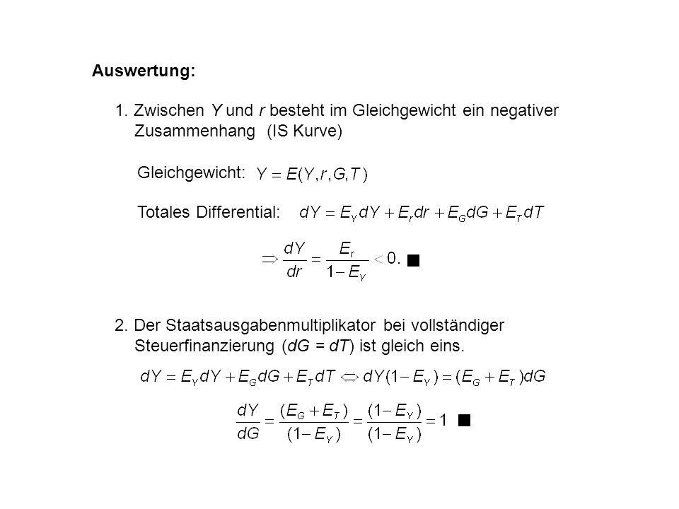 Auswertung: 1. Zwischen Y und r besteht im Gleichgewicht ein negativer Zusammenhang (IS Kurve) Totales Differential: Gleichgewicht: 2. Der Staatsausga
