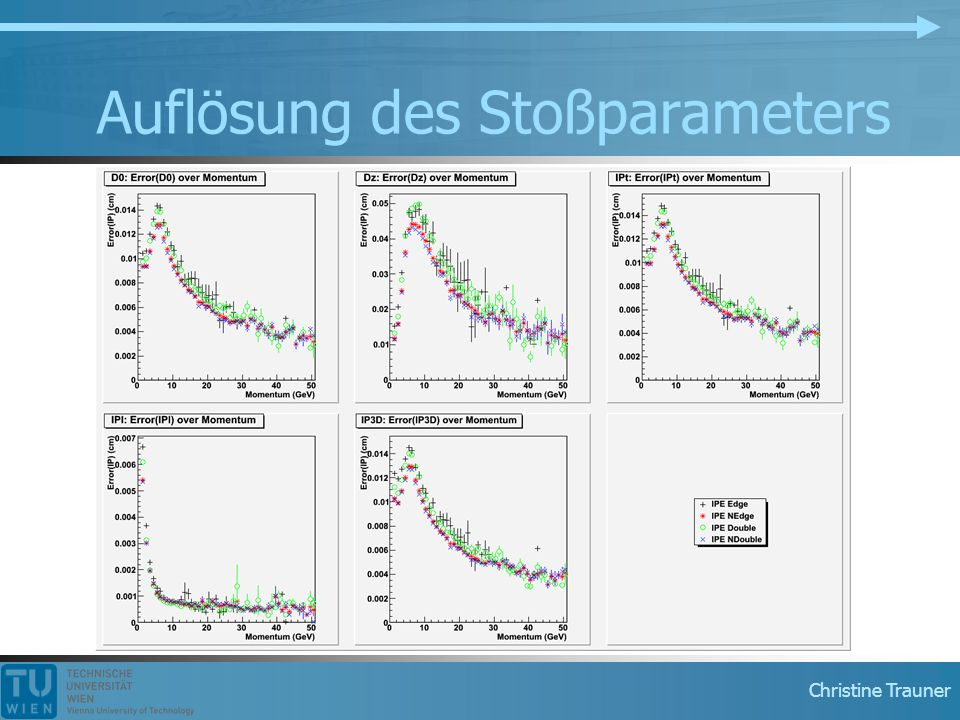 Christine Trauner Auflösung des Stoßparameters
