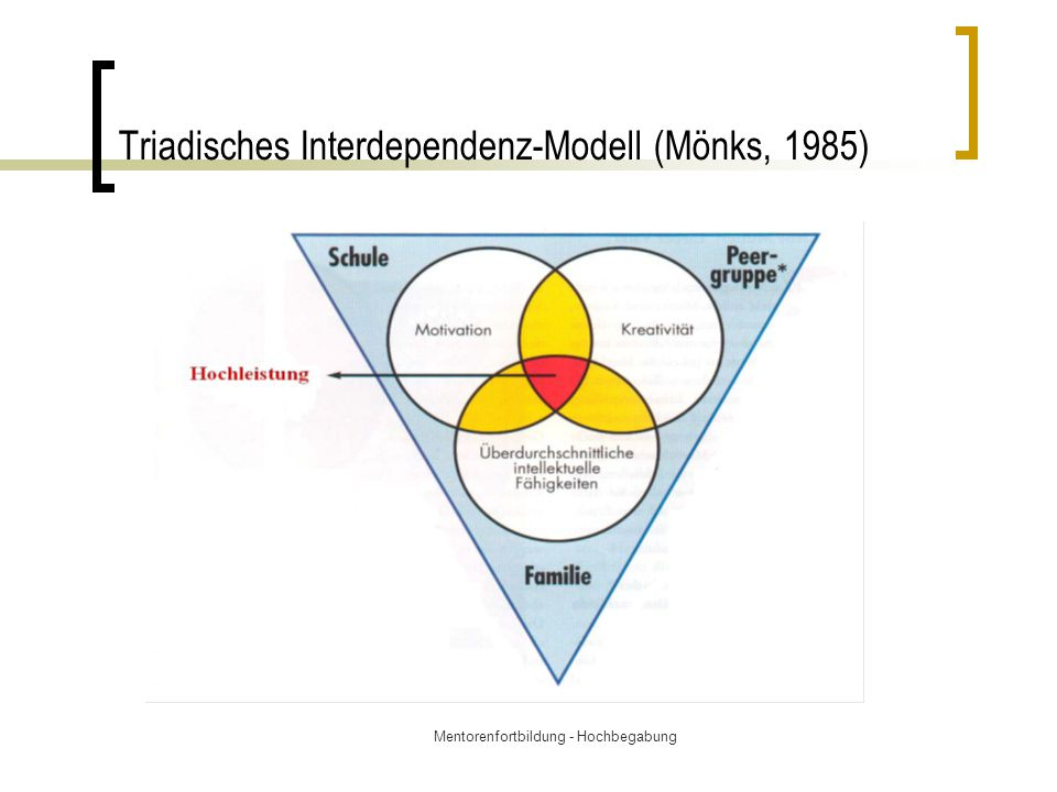 Mentorenfortbildung - Hochbegabung Triadisches Interdependenz-Modell (Mönks, 1985)