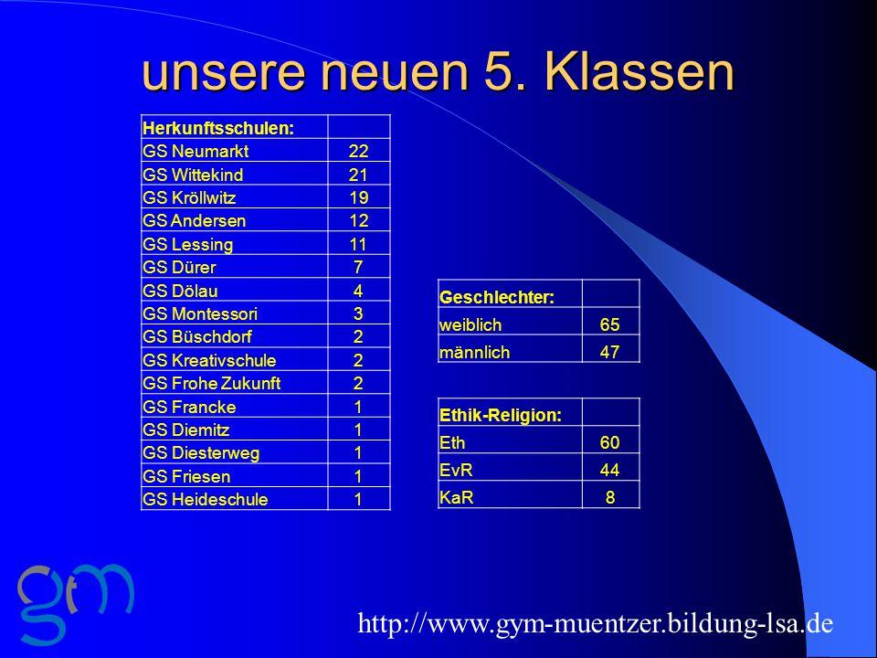 unsere neuen 5. Klassen http://www.gym-muentzer.bildung-lsa.de Herkunftsschulen: GS Neumarkt22 GS Wittekind21 GS Kröllwitz19 GS Andersen12 GS Lessing1