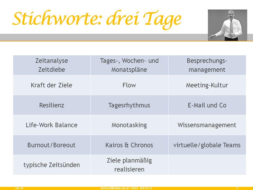 Zeitanalyse Zeitdiebe Tages-, Wochen- und Monatspläne Besprechungs- management Kraft der ZieleFlowMeeting-Kultur ResilienzTagesrhythmusE-Mail und Co L