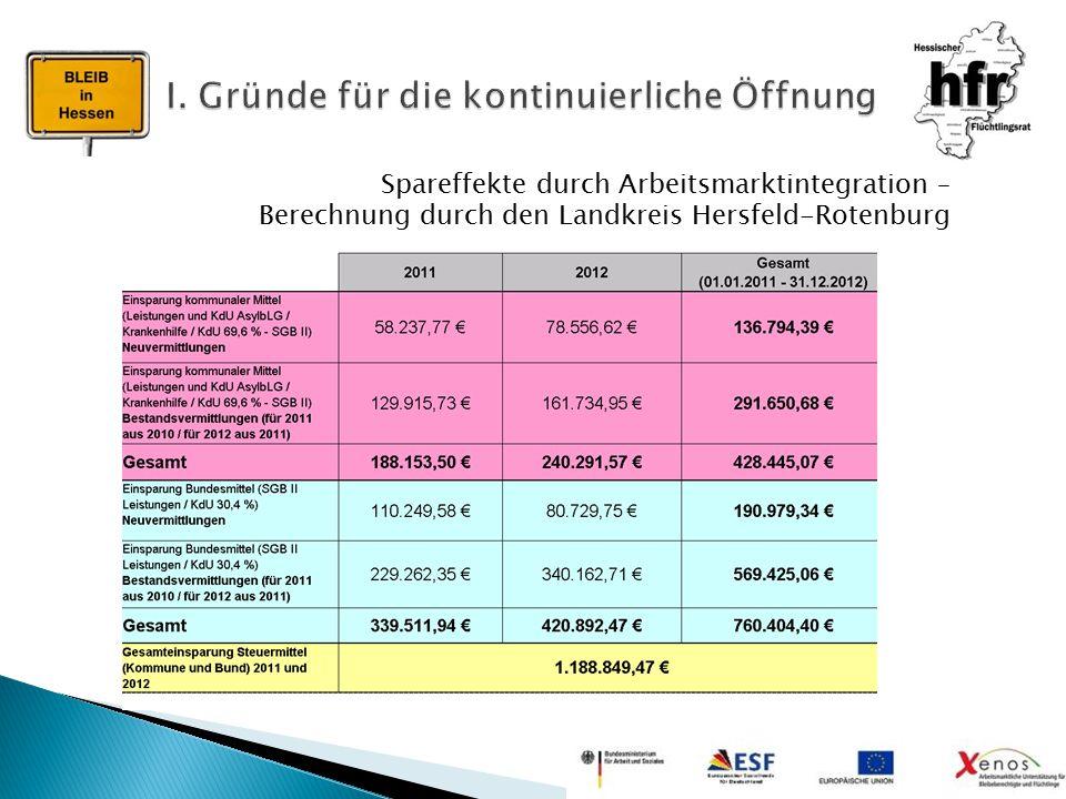 Spareffekte durch Arbeitsmarktintegration – Berechnung durch den Landkreis Hersfeld-Rotenburg