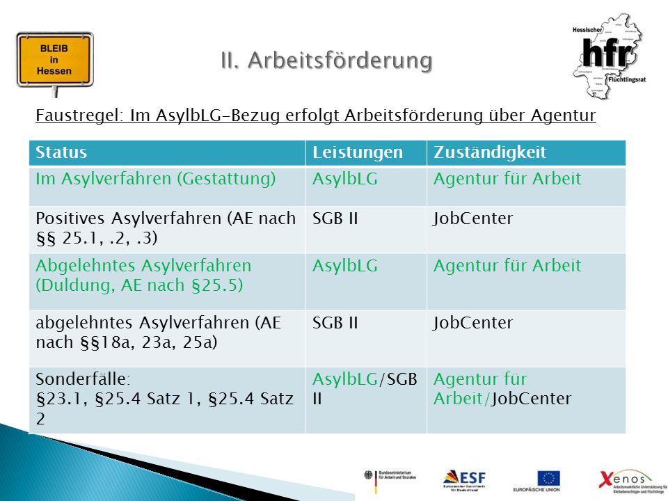 StatusLeistungenZuständigkeit Im Asylverfahren (Gestattung)AsylbLGAgentur für Arbeit Positives Asylverfahren (AE nach §§ 25.1,.2,.3) SGB IIJobCenter A