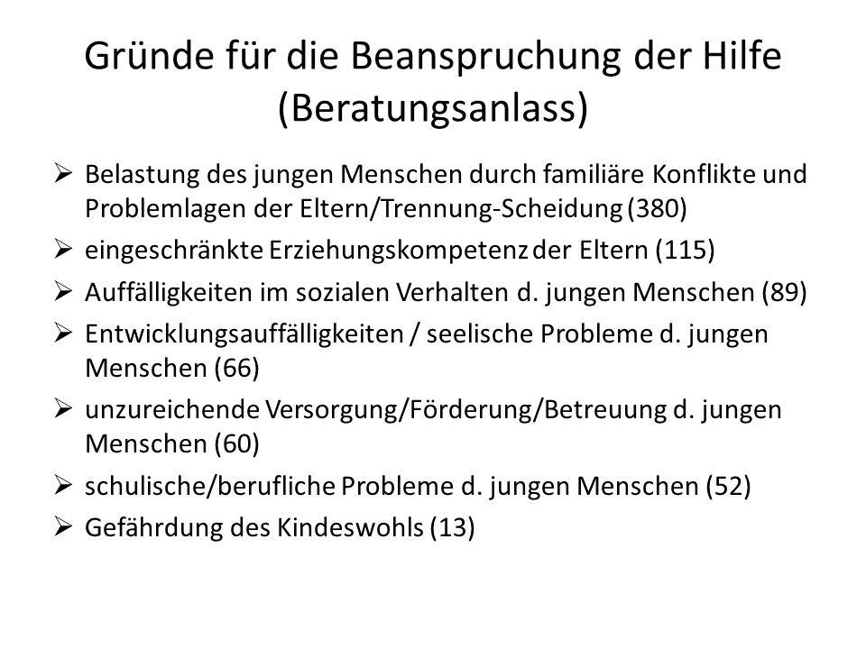 Gründe für die Beanspruchung der Hilfe (Beratungsanlass)  Belastung des jungen Menschen durch familiäre Konflikte und Problemlagen der Eltern/Trennun