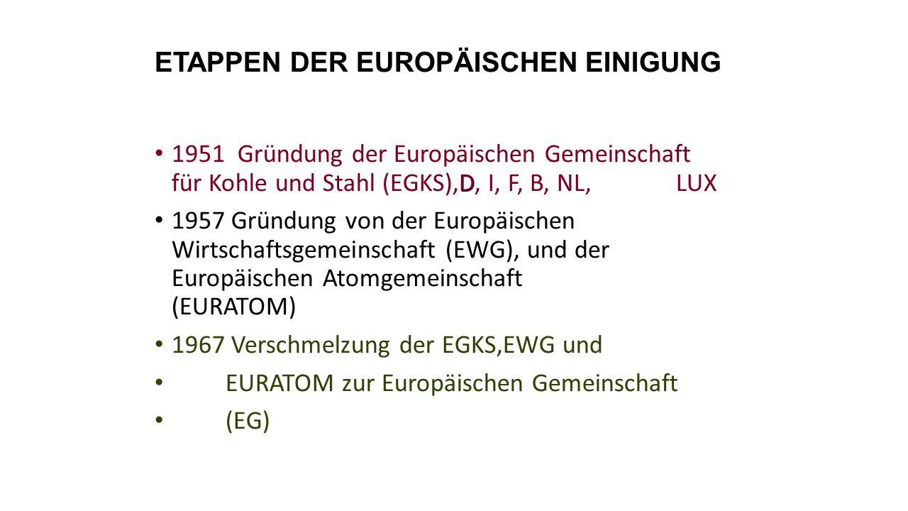 ETAPPEN DER EUROPÄISCHEN EINIGUNG D 1951 Gründung der Europäischen Gemeinschaft für Kohle und Stahl (EGKS),D, I, F, B, NL, LUX 1957 Gründung von der Europäischen Wirtschaftsgemeinschaft (EWG), und der Europäischen Atomgemeinschaft (EURATOM) 1967 Verschmelzung der EGKS,EWG und EURATOM zur Europäischen Gemeinschaft (EG)