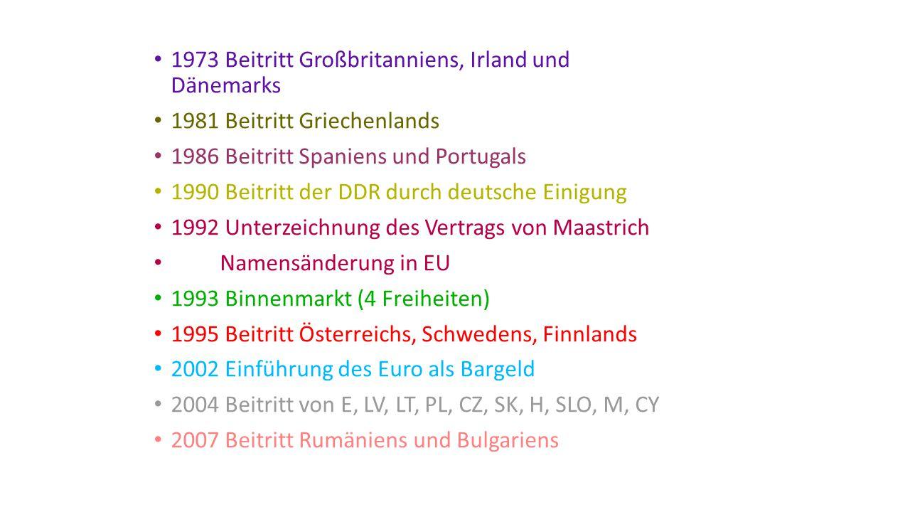 1973 Beitritt Großbritanniens, Irland und Dänemarks 1981 Beitritt Griechenlands 1986 Beitritt Spaniens und Portugals 1990 Beitritt der DDR durch deutsche Einigung 1992 Unterzeichnung des Vertrags von Maastrich Namensänderung in EU 1993 Binnenmarkt (4 Freiheiten) 1995 Beitritt Österreichs, Schwedens, Finnlands 2002 Einführung des Euro als Bargeld 2004 Beitritt von E, LV, LT, PL, CZ, SK, H, SLO, M, CY 2007 Beitritt Rumäniens und Bulgariens
