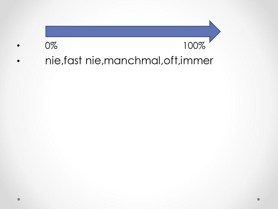 0% 100% nie,fast nie,manchmal,oft,immer