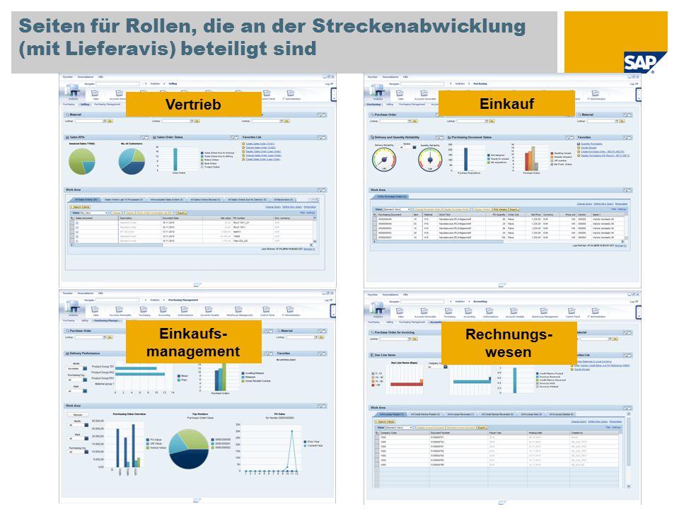 Seiten für Rollen, die an der Streckenabwicklung (mit Lieferavis) beteiligt sind Vertrieb Einkauf Einkaufs- management Rechnungs- wesen