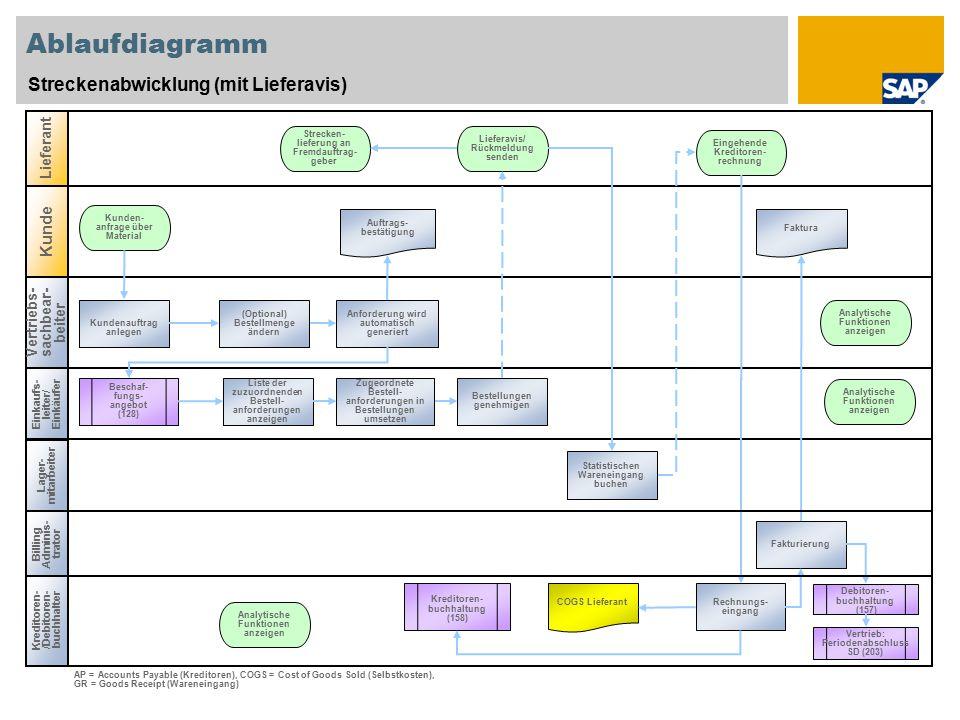 Ablaufdiagramm Streckenabwicklung (mit Lieferavis) Vertriebs- sachbear- beiter Einkaufs- leiter/ Einkäufer Kreditoren- /Debitoren- buchhalter Lieferan