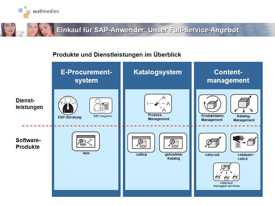 Software- Produkte Dienst- leistungen Software- Produkte Dienst- leistungen E-Procurement- system KatalogsystemContent- management Prozess- Management