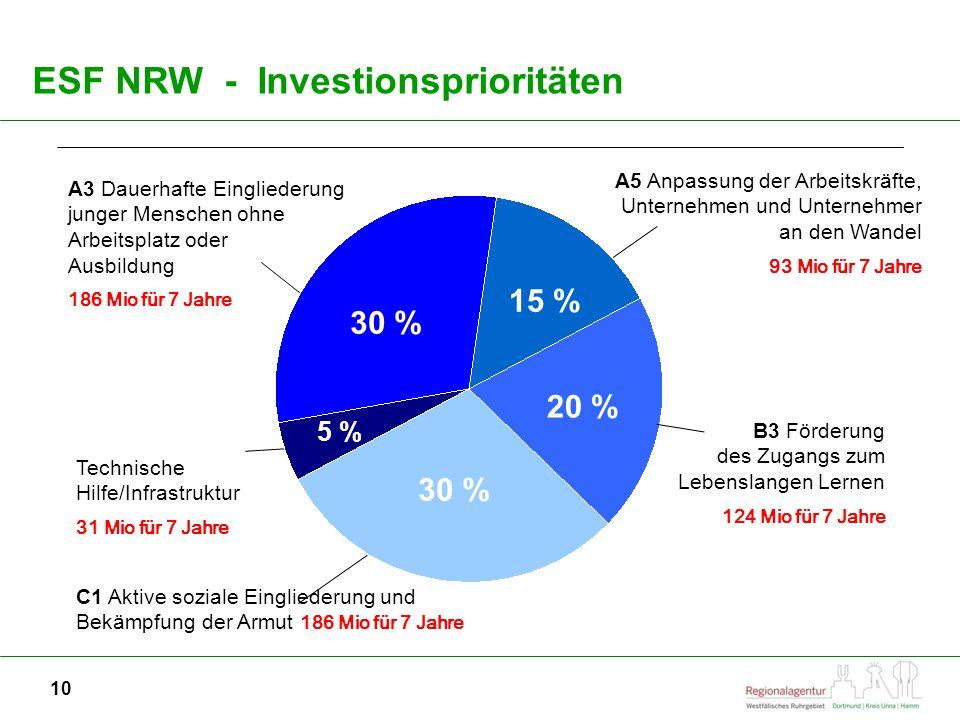10 ESF NRW - Investionsprioritäten A3 Dauerhafte Eingliederung junger Menschen ohne Arbeitsplatz oder Ausbildung 186 Mio für 7 Jahre A5 Anpassung der Arbeitskräfte, Unternehmen und Unternehmer an den Wandel 93 Mio für 7 Jahre C1 Aktive soziale Eingliederung und Bekämpfung der Armut 186 Mio für 7 Jahre B3 Förderung des Zugangs zum Lebenslangen Lernen 124 Mio für 7 Jahre Technische Hilfe/Infrastruktur 31 Mio für 7 Jahre 30 % 15 % 20 % 5 %
