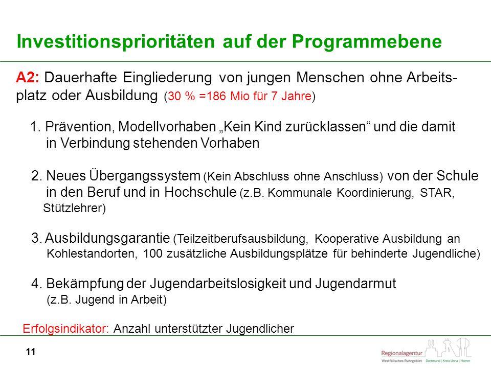 11 Investitionsprioritäten auf der Programmebene A2: Dauerhafte Eingliederung von jungen Menschen ohne Arbeits- platz oder Ausbildung (30 % =186 Mio für 7 Jahre) 1.