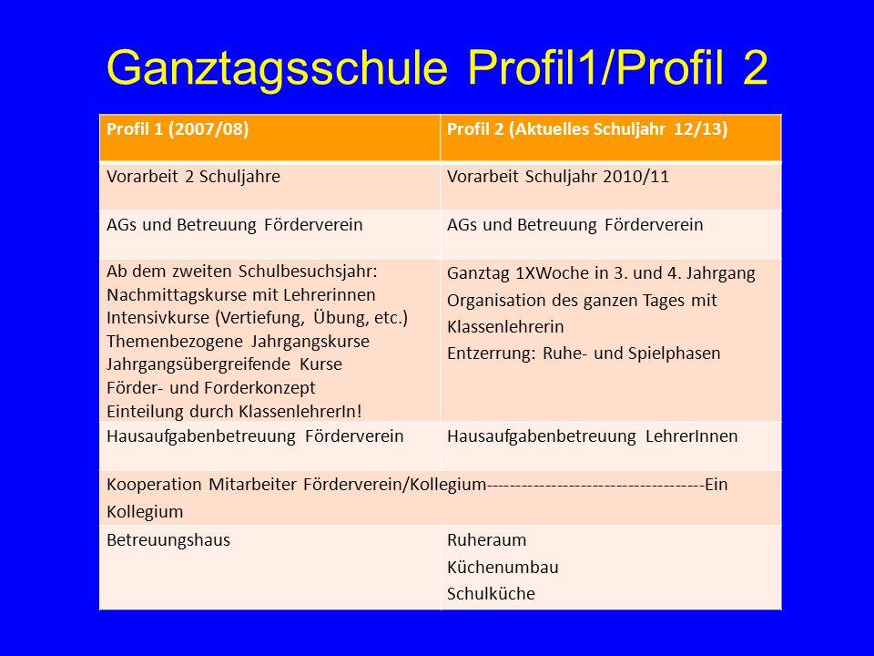 Ganztagsschule Profil1/Profil 2 Profil 1 (2007/08)Profil 2 (Aktuelles Schuljahr 12/13) Vorarbeit 2 SchuljahreVorarbeit Schuljahr 2010/11 AGs und Betre