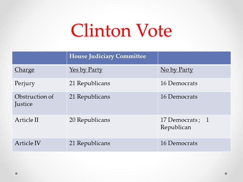 Clinton Vote House Judiciary Committee ChargeYes by PartyNo by Party Perjury21 Republicans16 Democrats Obstruction of Justice 21 Republicans16 Democrats Article II20 Republicans17 Democrats ; 1 Republican Article IV21 Republicans16 Democrats