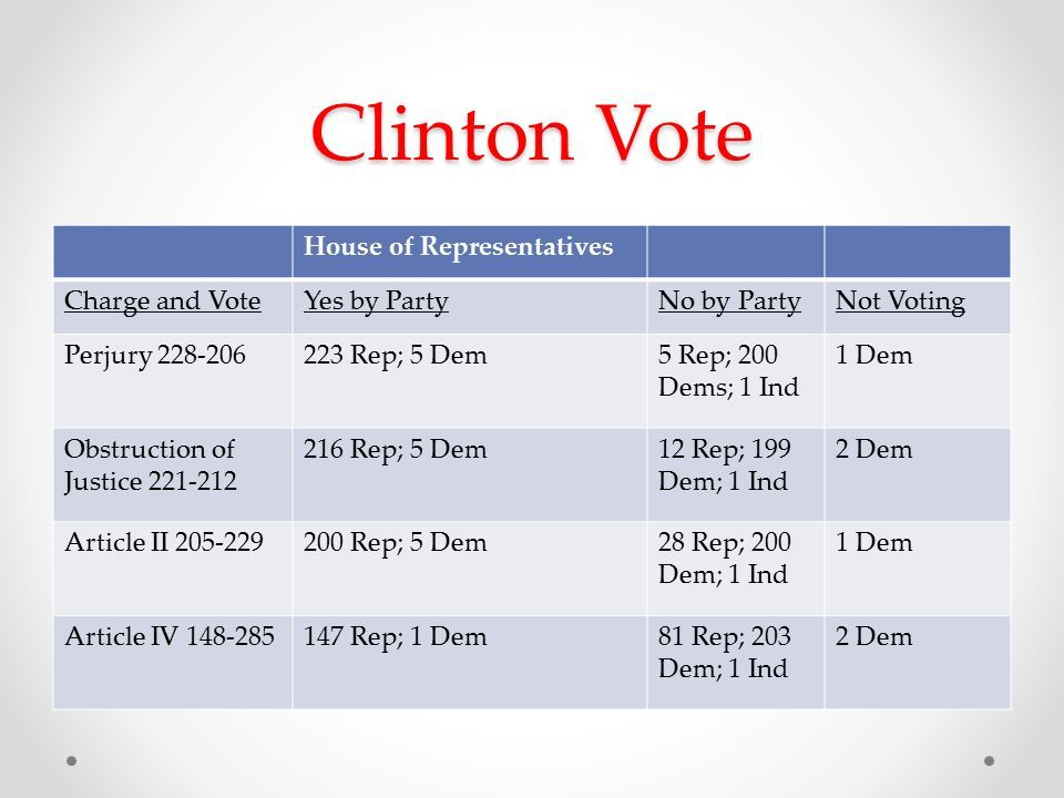 Clinton Vote House of Representatives Charge and VoteYes by PartyNo by PartyNot Voting Perjury Rep; 5 Dem5 Rep; 200 Dems; 1 Ind 1 Dem Obstruction of Justice Rep; 5 Dem12 Rep; 199 Dem; 1 Ind 2 Dem Article II Rep; 5 Dem28 Rep; 200 Dem; 1 Ind 1 Dem Article IV Rep; 1 Dem81 Rep; 203 Dem; 1 Ind 2 Dem