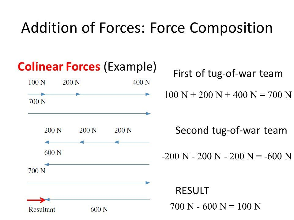 Addition of Forces: Force Composition Colinear Forces (Example) First of tug-of-war team Second tug-of-war team RESULT 100 N N N = 700 N -200 N N N = -600 N 700 N N = 100 N