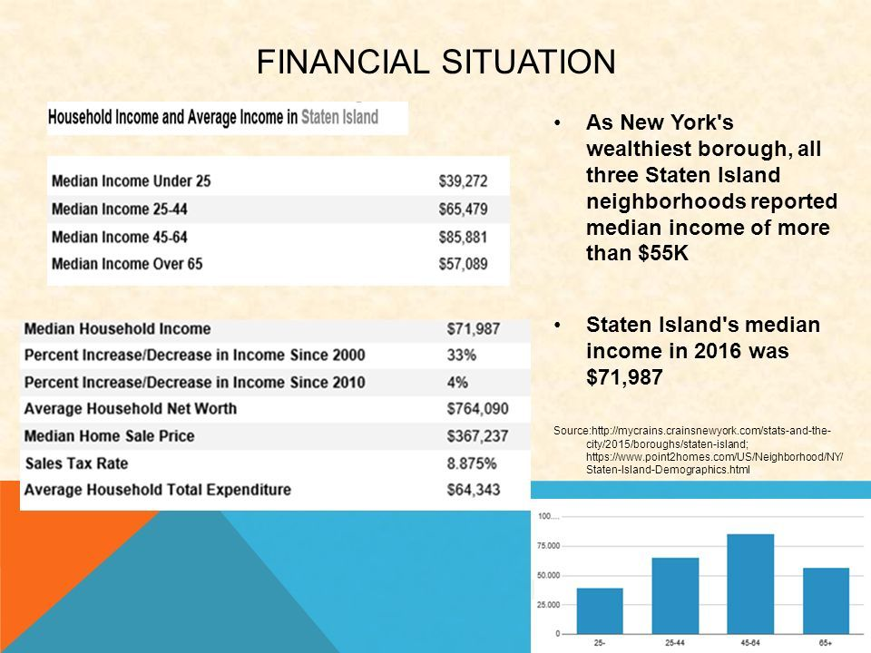 As New York s wealthiest borough, all three Staten Island neighborhoods reported median income of more than $55K Staten Island s median income in 2016 was $71,987 Source:http://mycrains.crainsnewyork.com/stats-and-the- city/2015/boroughs/staten-island; https://www.point2homes.com/US/Neighborhood/NY/ Staten-Island-Demographics.html FINANCIAL SITUATION