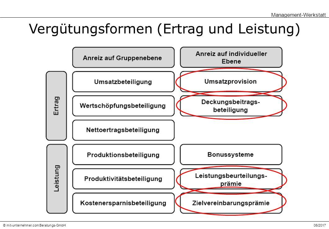 © mit-unternehmer.com Beratungs-GmbH Vergütungsformen (Ertrag und Leistung) Management-Werkstatt