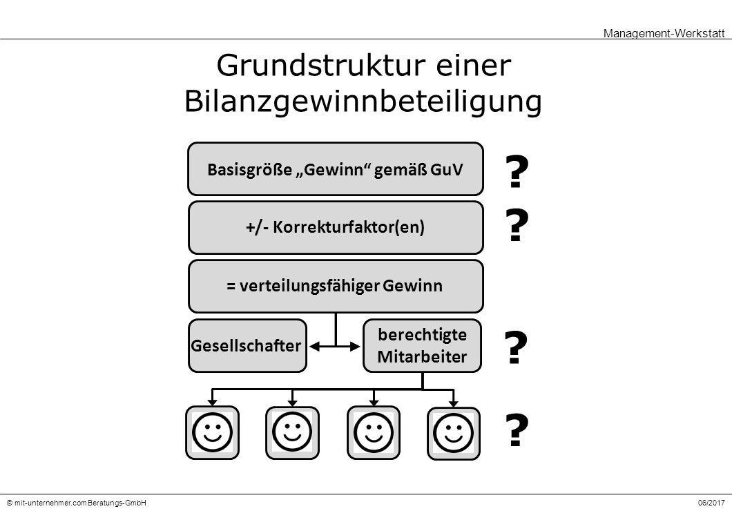 06/2017© mit-unternehmer.com Beratungs-GmbH Grundstruktur einer Bilanzgewinnbeteiligung .