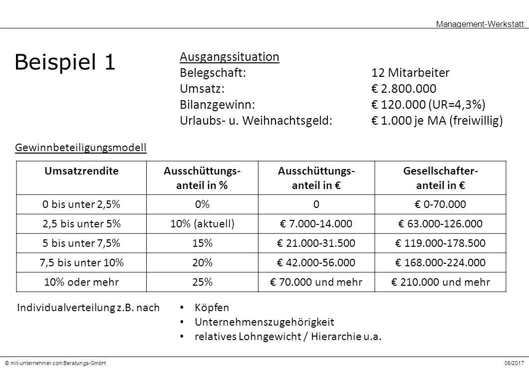 06/2017© mit-unternehmer.com Beratungs-GmbH Beispiel 1 Ausgangssituation Belegschaft:12 Mitarbeiter Umsatz:€ 2.800.000 Bilanzgewinn:€ 120.000 (UR=4,3%) Urlaubs- u.