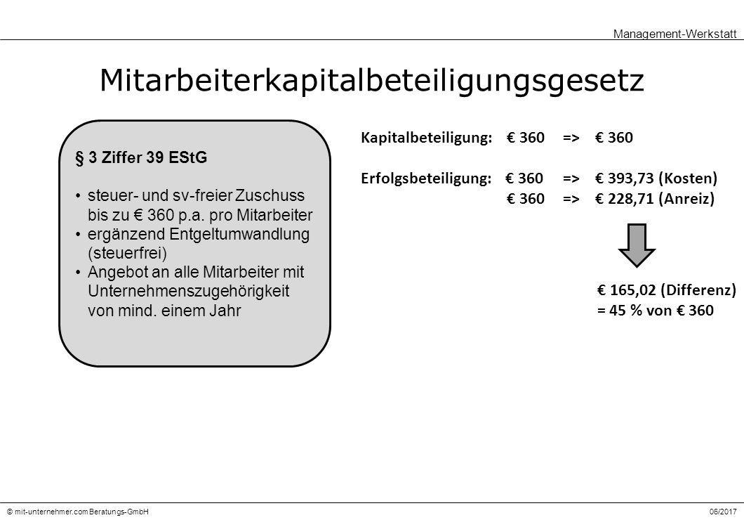 06/2017© mit-unternehmer.com Beratungs-GmbH Mitarbeiterkapitalbeteiligungsgesetz Management-Werkstatt § 3 Ziffer 39 EStG steuer- und sv-freier Zuschuss bis zu € 360 p.a.
