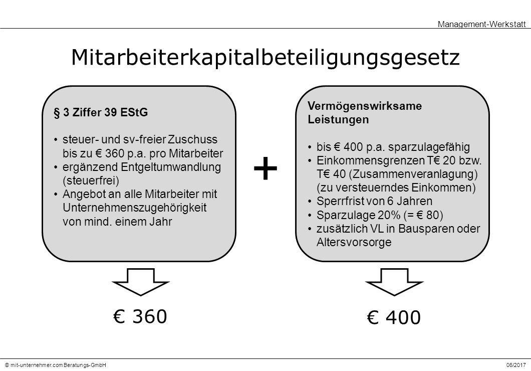06/2017© mit-unternehmer.com Beratungs-GmbH Mitarbeiterkapitalbeteiligungsgesetz Management-Werkstatt Vermögenswirksame Leistungen bis € 400 p.a.
