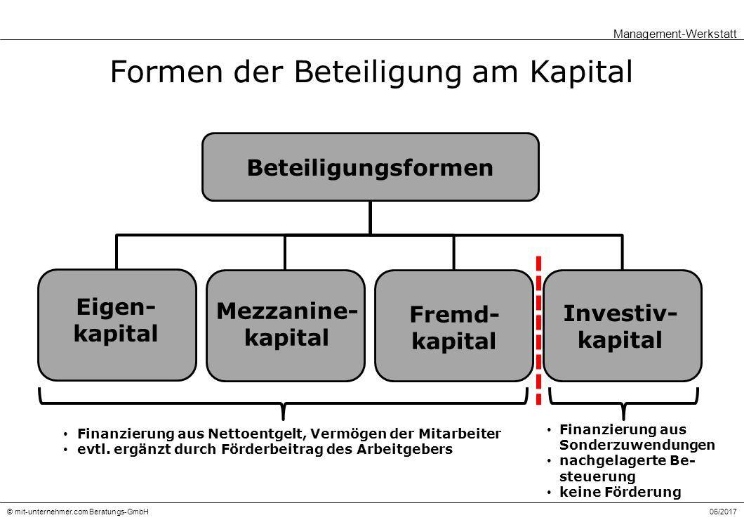 06/2017© mit-unternehmer.com Beratungs-GmbH Formen der Beteiligung am Kapital Management-Werkstatt Beteiligungsformen Eigen- kapital Mezzanine- kapital Fremd- kapital Investiv- kapital Finanzierung aus Nettoentgelt, Vermögen der Mitarbeiter evtl.