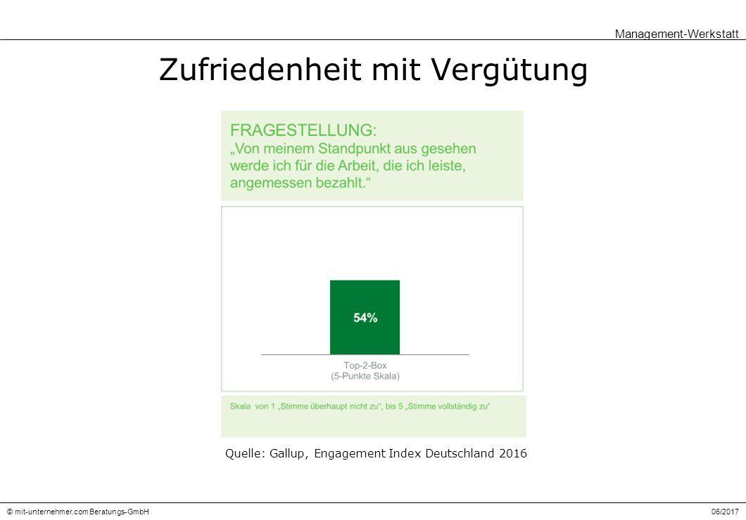 06/2017© mit-unternehmer.com Beratungs-GmbH Zufriedenheit mit Vergütung Management-Werkstatt Quelle: Gallup, Engagement Index Deutschland 2016