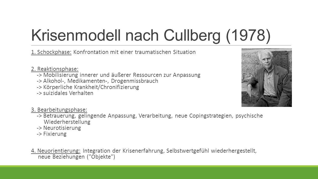 Krisenmodell nach Cullberg (1978) 1.