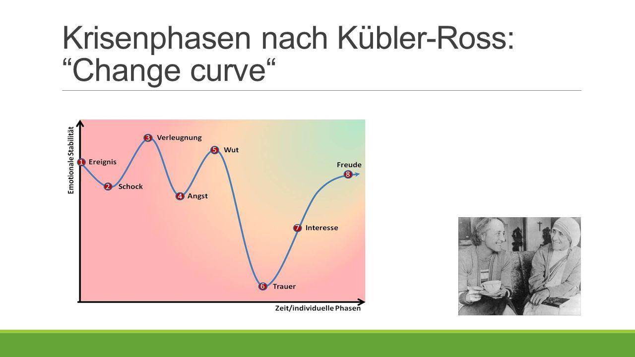 Krisenphasen nach Kübler-Ross: Change curve