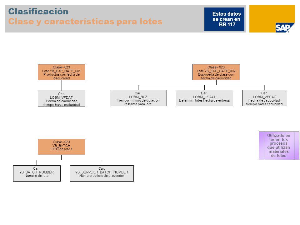 Clasificación Clase y características para lotes Clase - 023 Lote YB_EXP_DATE_001 Productos con fecha de caducidad Car.