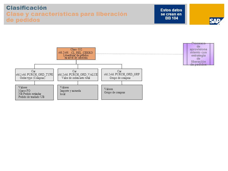 Clasificación Clase y características para liberación de pedidos Class032 obl.