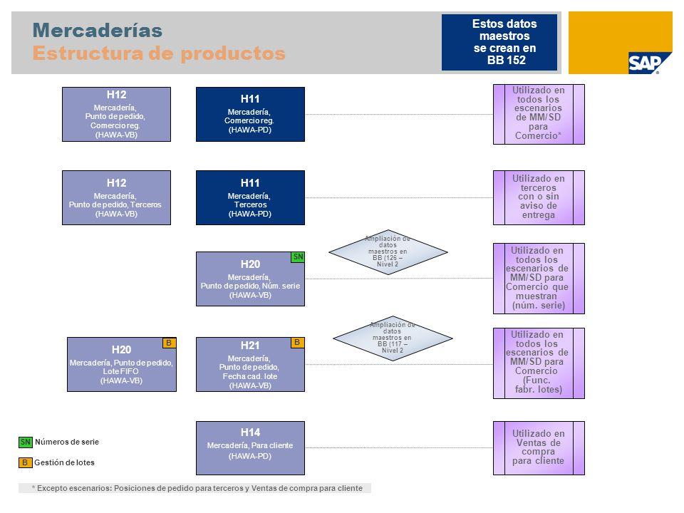 Mercaderías Estructura de productos Gestión de lotes B H11 Mercadería, Comercio reg.
