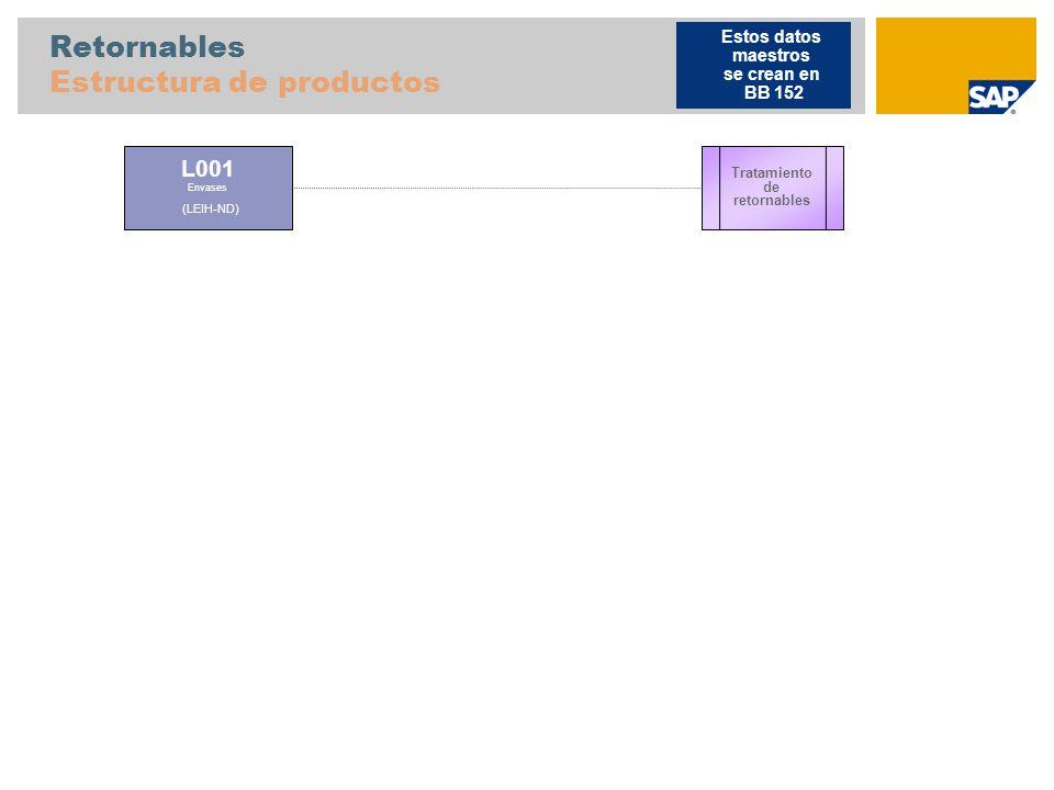 Retornables Estructura de productos L001 Envases (LEIH-ND) Tratamiento de retornables Estos datos maestros se crean en BB 152